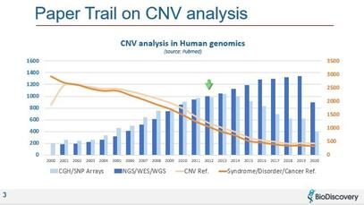Graph of downward trend in novel CNV analysis publications when more of us are running NGS